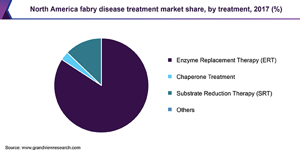 North America Fabry Disease Treatment market