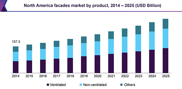 North America facades market by product, 2014 - 2025 (USD Billion)