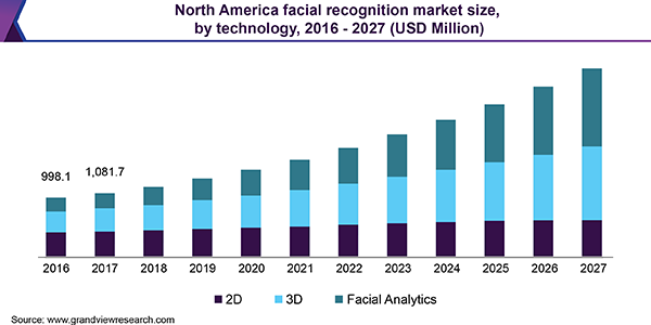 North America facial recognition market size, by technology, 2016 - 2027 (USD Million)