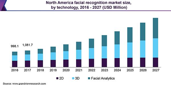 North America facial recognition market