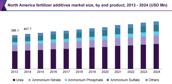 North America fertilizer additives market size, by end product, 2013 - 2024 (USD Million)