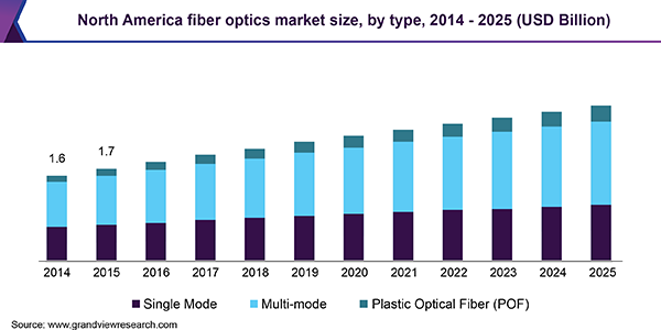 North America fiber optics market