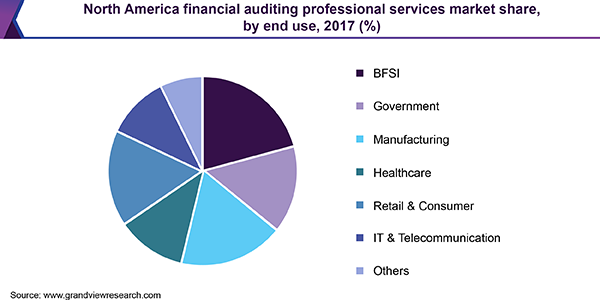 North America financial auditing professional services market