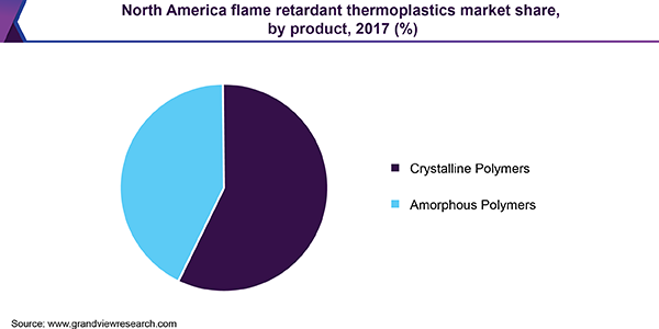 North America flame retardant thermoplastics market