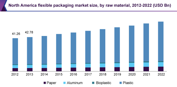 North America flexible packaging market size, by raw material, 2012 - 2022 (USD Billion)