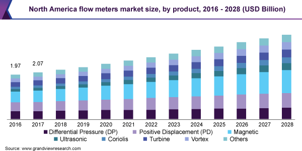 North America flow meters market size, by product, 2016 - 2027 (USD Billion)
