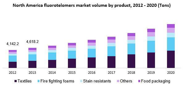 North America fluorotelomers market volume by product, 2012-2020 (Tons)