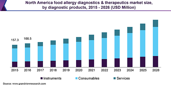 North America food allergy diagnostics & therapeutics market size, by diagnostic products, 2015 - 2026 (USD Million)