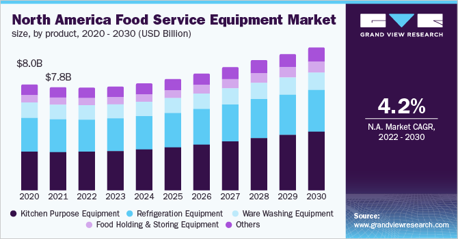 North America food service equipment market, by product, 2013 - 2024 (USD Billion)