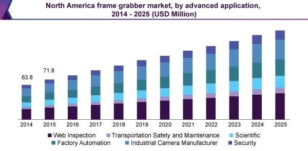 North America frame grabber market, by advanced application, 2014 - 2025 (USD Million)
