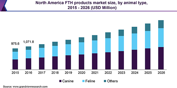 North America FTH products Market