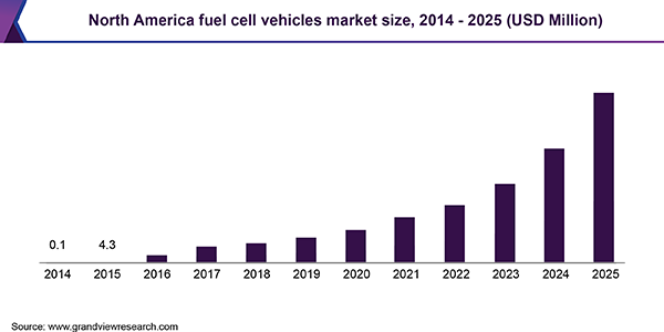 North America fuel cell vehicles market size, 2014 - 2025 (USD Million)