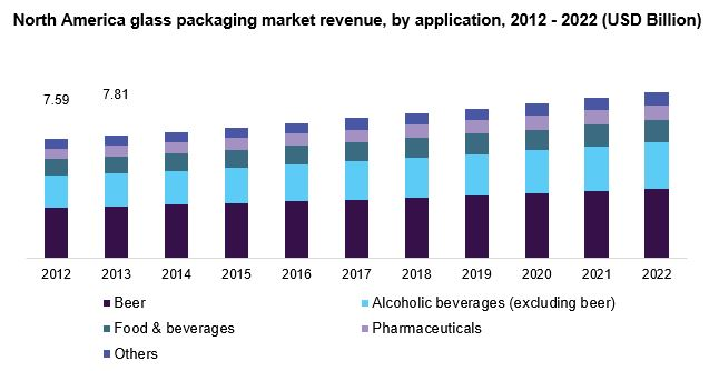 North America glass packaging market