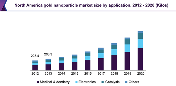 North America gold nanoparticle market size by application, 2012 - 2020 (Kilos)