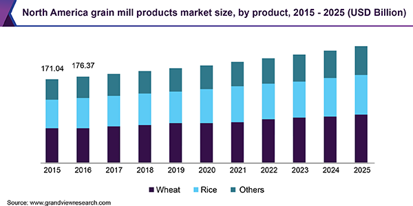 North America grain mill products market size, by product, 2015 - 2025 (USD Billion)