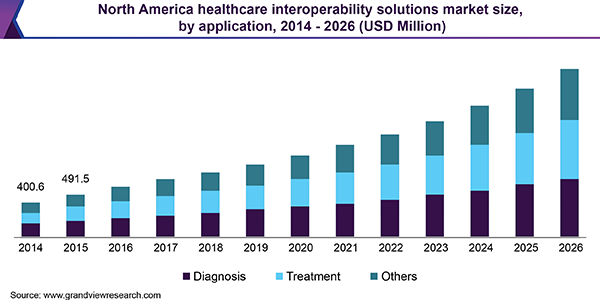 North America healthcare interoperability solutions market size, by application, 2014 - 2026 (USD million)