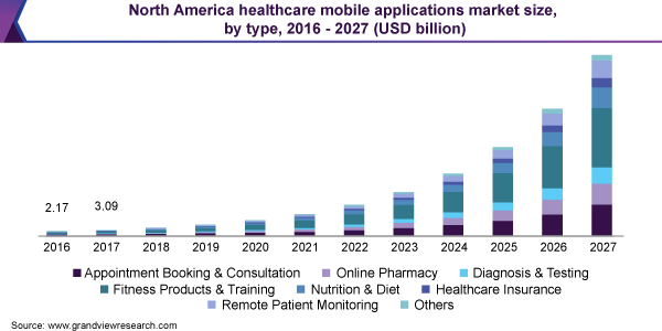 North America healthcare mobile applications market size, by type, 2016 - 2027 (USD billion)