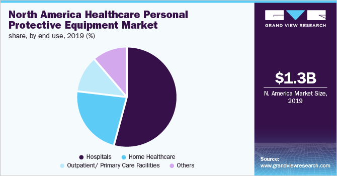 North America healthcare personal protective equipment market share, by end use, 2019 (%)