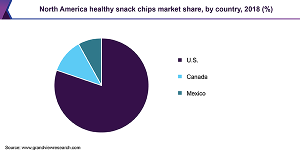 North America healthy snack chips market