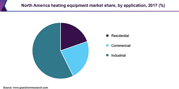 North America heating equipment market