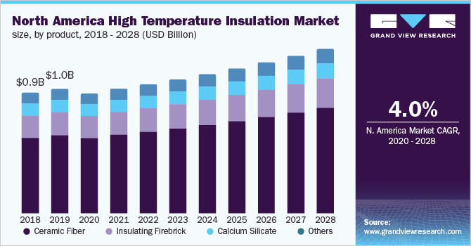 North America high temperature insulation market