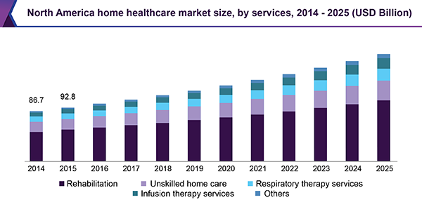Global Home Healthcare Market Size Trends Amp Analysis