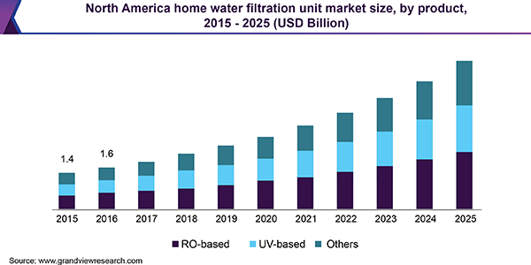 North America home water filtration unit Market