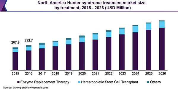 North America Hunter syndrome treatment market