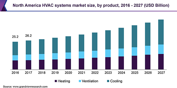 North America HVAC systems market size, by product, 2016 - 2027 (USD Billion)