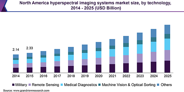 North America hyperspectral imaging systems market size, by technology, 2014 - 2025 (USD Billion)