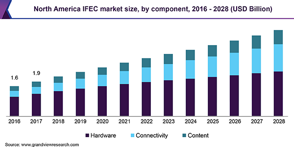 North America IFEC market
