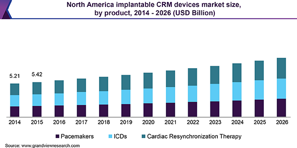 North America implantable CRM devices market