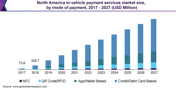 North America in-vehicle payment services market size, by mode of payment, 2017 - 2027 (USD Million)