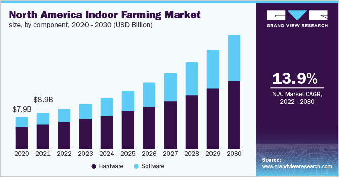 North America indoor farming market size, by component, 2014 - 2025 (USD Billion)
