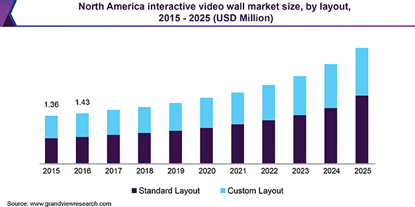 North America interactive video wall market size, by layout, 2015 - 2025 (USD Million)