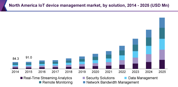 North America IoT device management market, by solution, 2014 - 2025 (USD Million)
