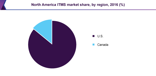 North America ITMS market share, by region, 2016 (%)