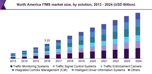 North America ITMS market size, by solution, 2013 - 2024 (USD Billion)