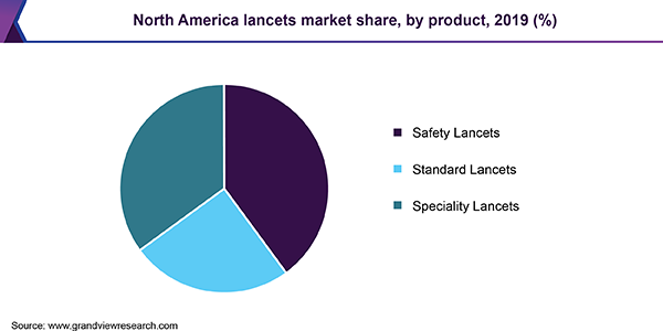 North America reference lancets market share
