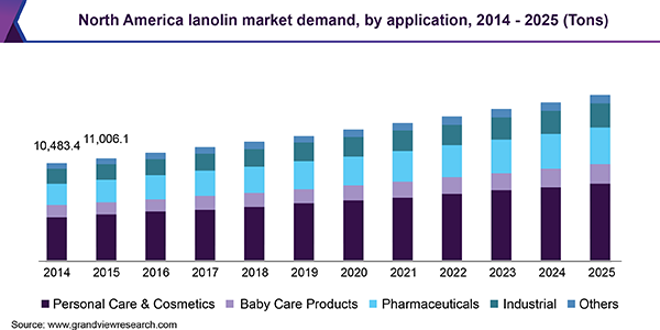 North America lanolin market
