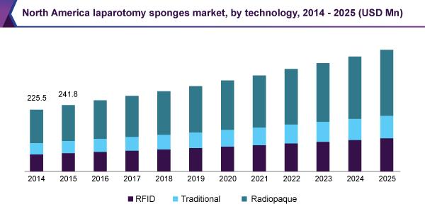 North America laparotomy sponge market