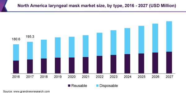 North America laryngeal mask market size, by type, 2016 - 2027 (USD Million)