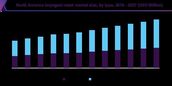 North America laryngeal mask market size, by type, 2016-2027 (USDMillion)