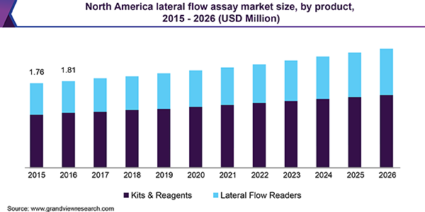 North America lateral flow assay market size, by product, 2015 - 2026 (USD Million)