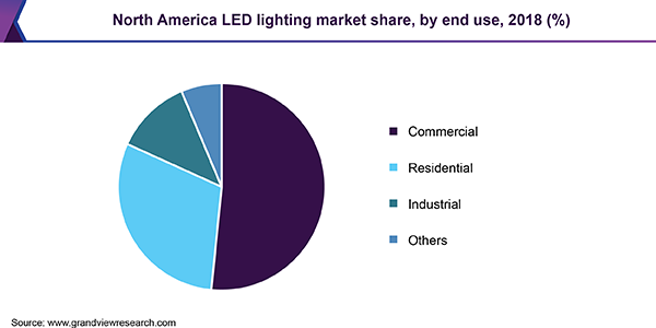 North America LED lighting market share, by end use, 2018 (%)