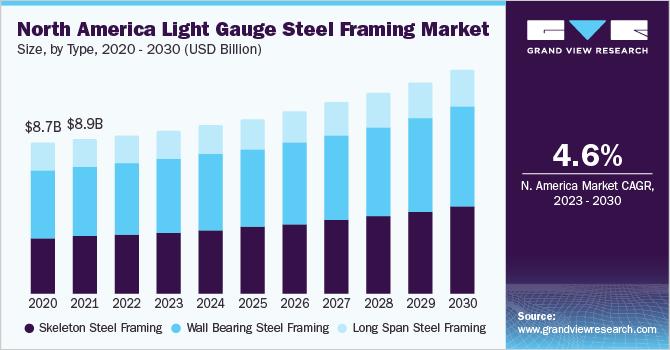 Light Gauge Steel Framing Market Size | Industry Report, 2018-2025