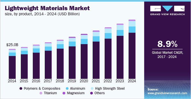 North America lightweight materials market size, by product, 2013 - 2024 (USD Billion)