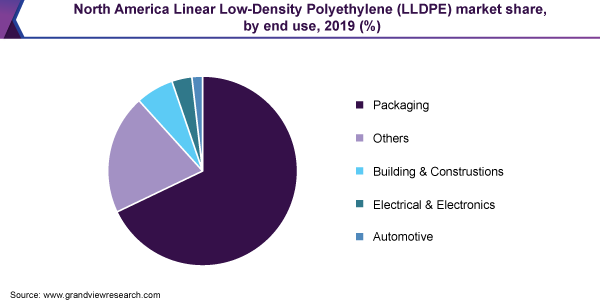 North America Linear Low-Density Polyethylene (LLDPE) market share