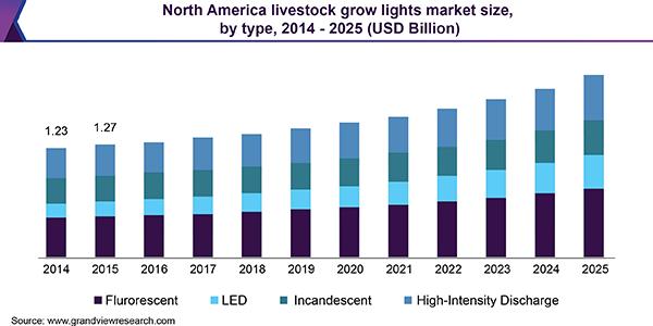 North America livestock grow lights market size, by type, 2014 - 2025 (USD Billion)