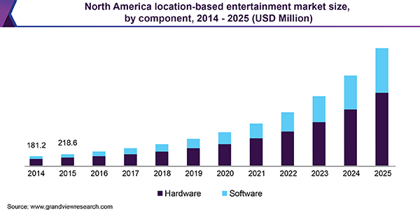 North America location-based entertainment market size, by component, 2014 - 2025 (USD Million)